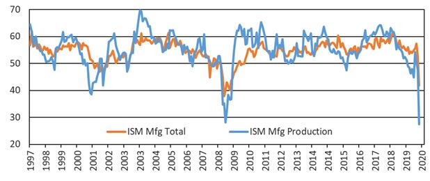 Covid-19 Worst Quarter in Economic History Figure 1