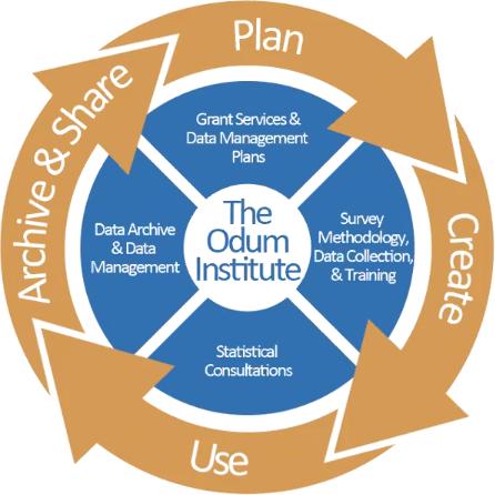 Odum Institute Kenan Scholars research
