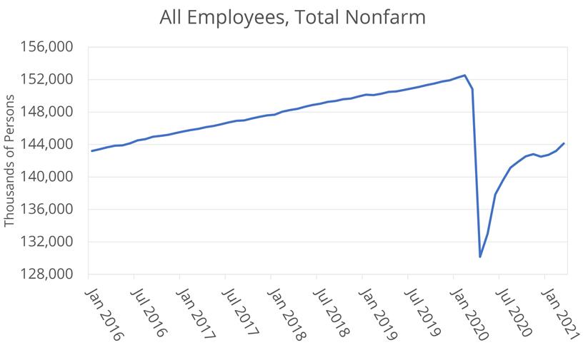 All Employees Total Nonfarm