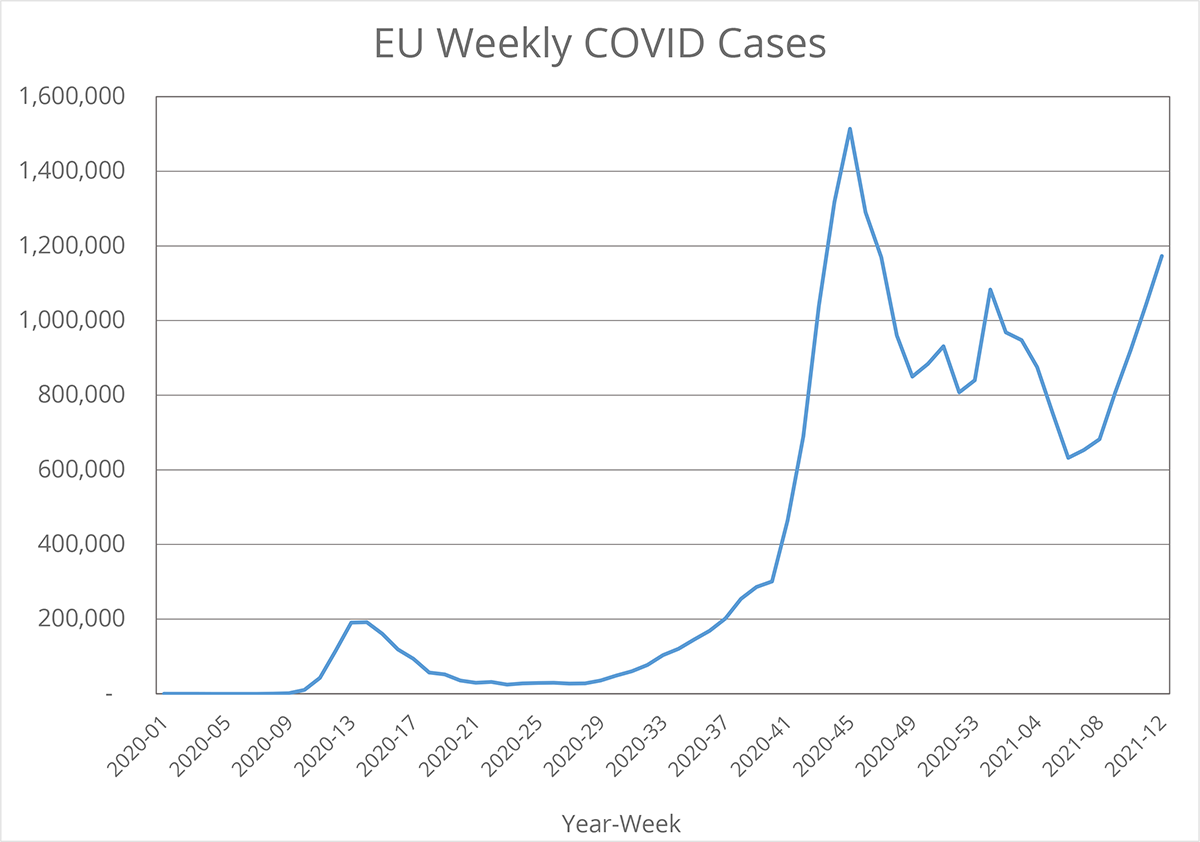 EU Weekly Covid Cases